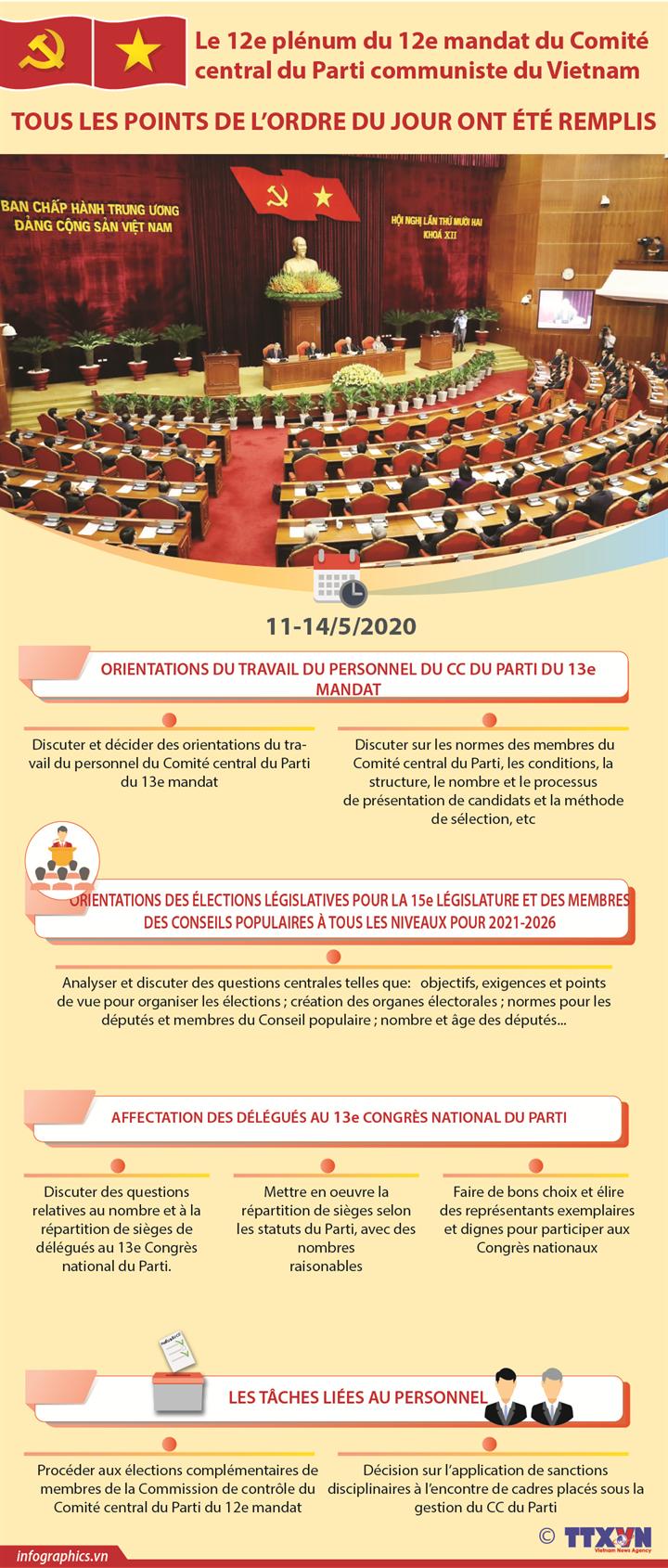 Le 12e plénum du 12e mandat du Comité central du Parti communiste du Vietnam