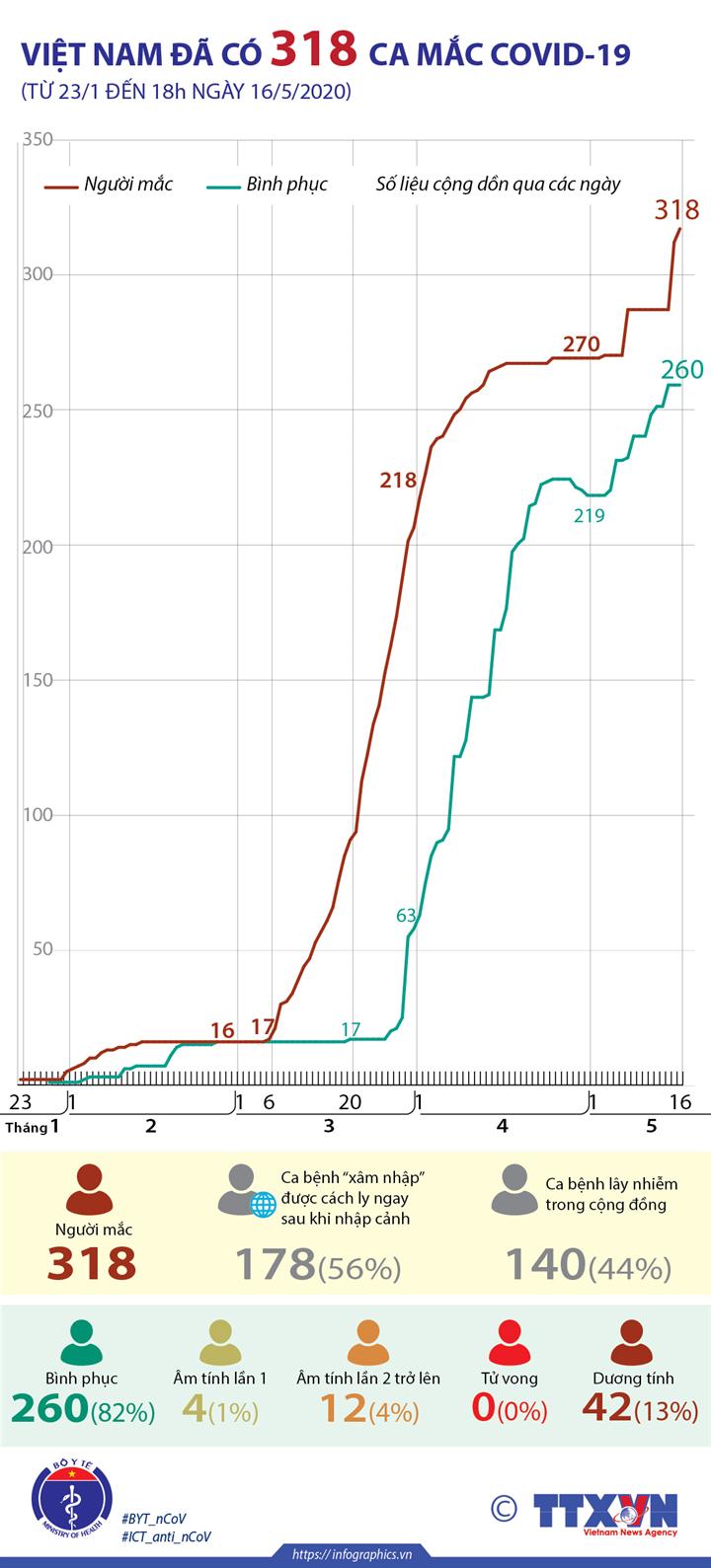 Việt Nam đã có 318 ca mắc COVID-19 (từ 23/1 đến 18h ngày 16/5/2020)
