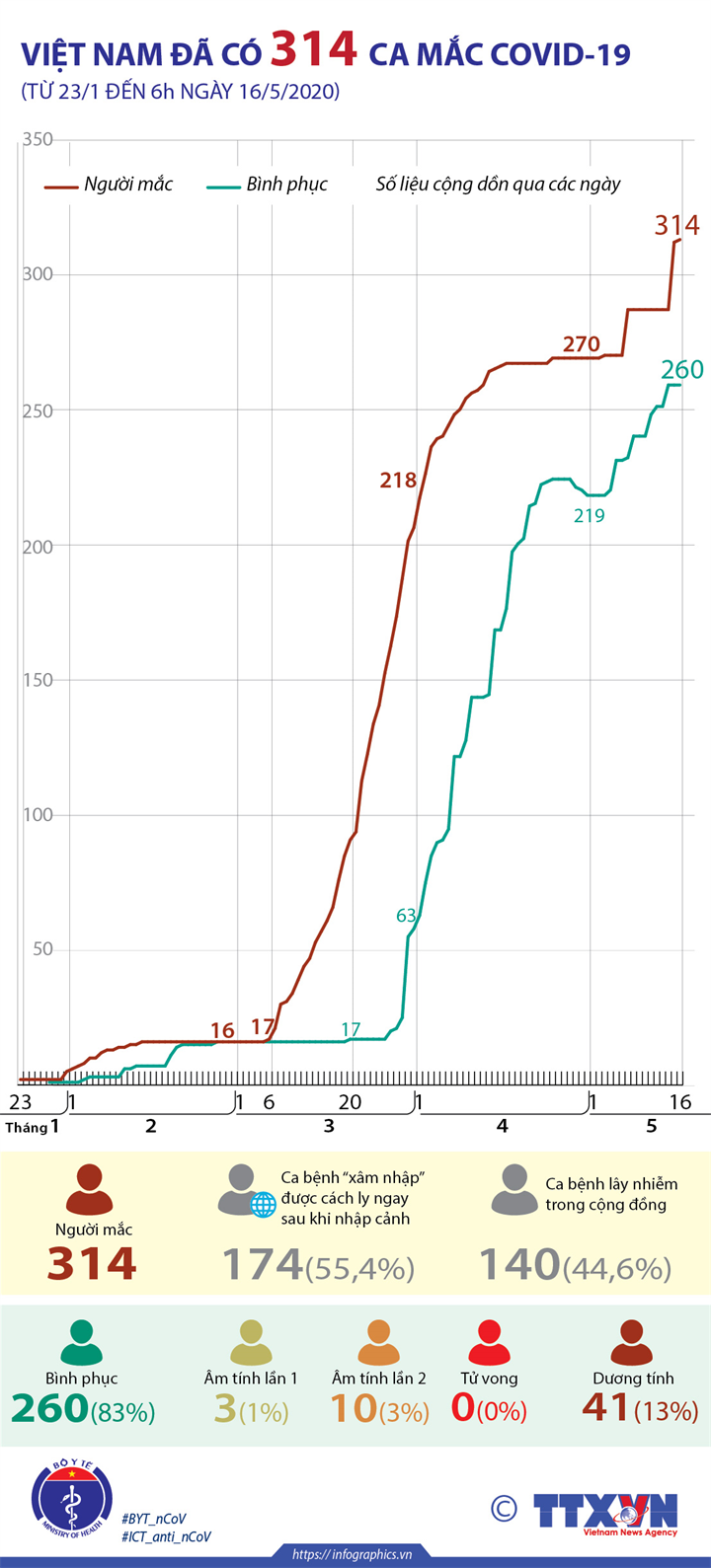 Việt Nam đã có 314 ca mắc COVID-19 (từ 23/1 đến 6h ngày 16/5/2020)
