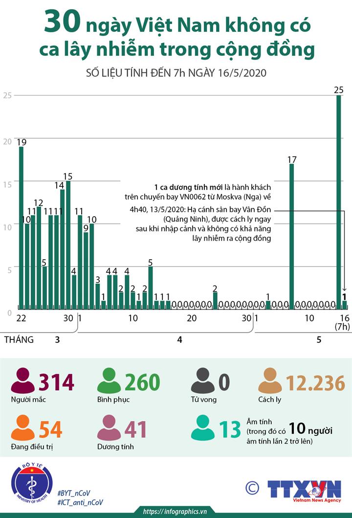 30 ngày Việt Nam không có ca lây nhiễm trong cộng đồng (số liệu tính đến 7h ngày 16/5/2020)