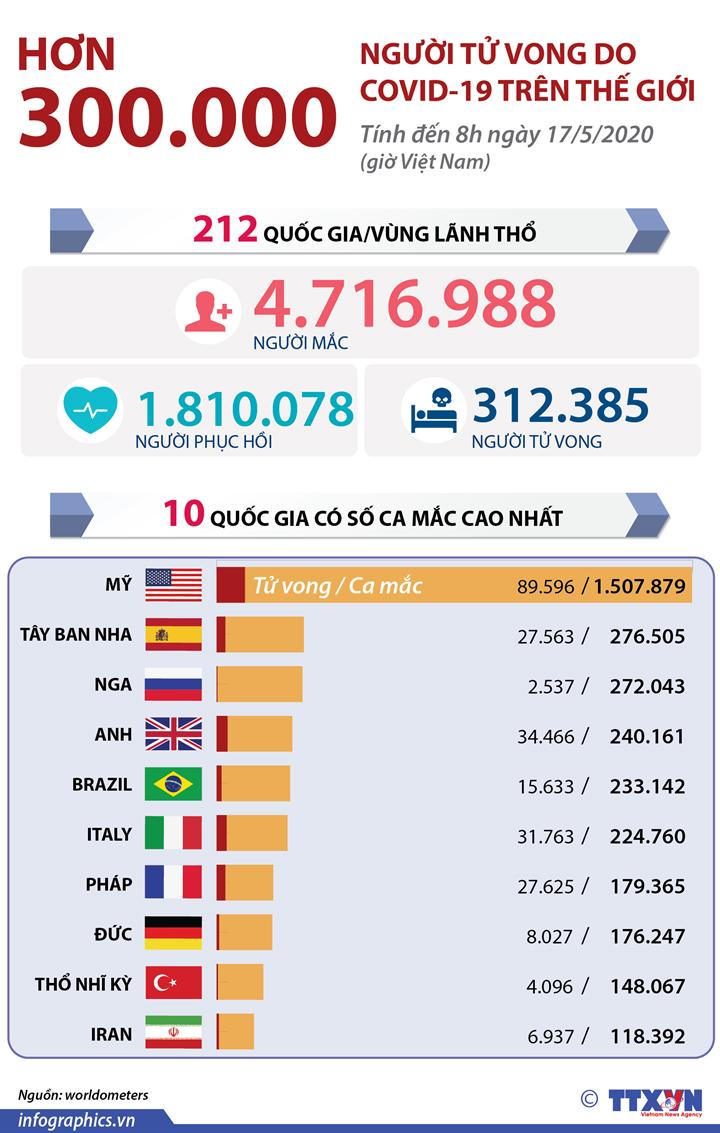 Dịch COVID-19: Hơn 300.000 người tử vong trên thế giới (đến 8h ngày 17/5/2020 giờ Việt Nam)