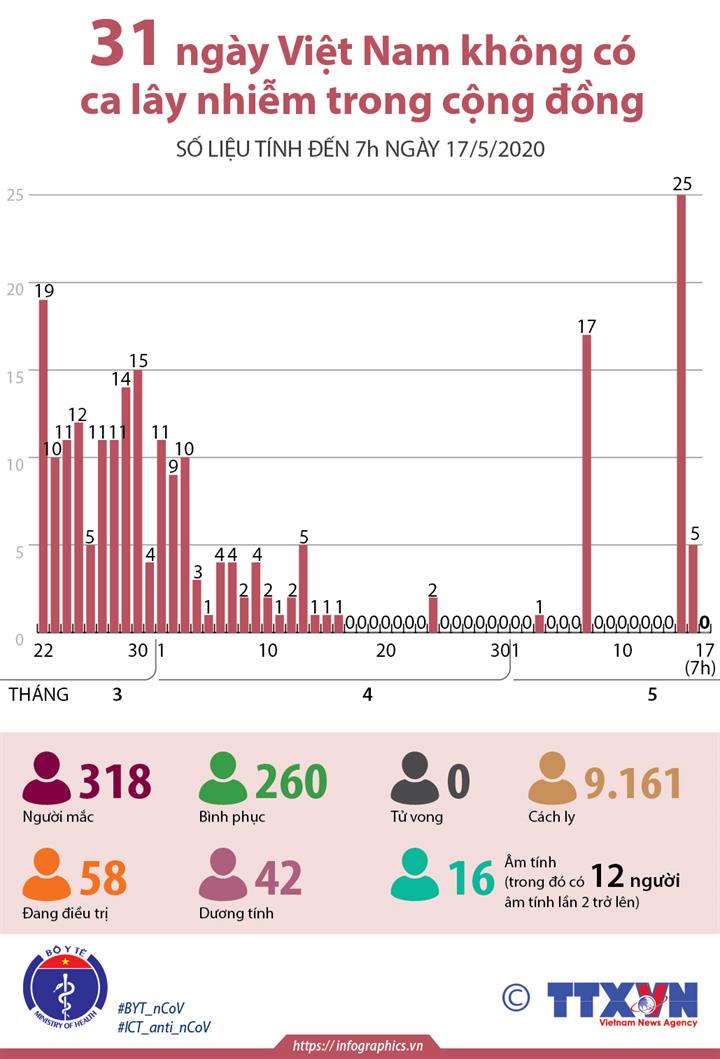 31 ngày Việt Nam không có ca lây nhiễm trong cộng đồng (đến 7h ngày 17/5/2020)