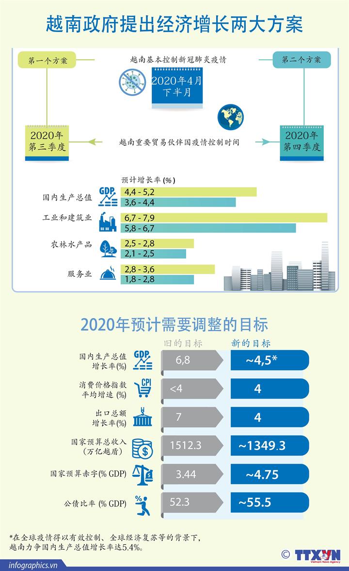 越南政府提出经济增长两大方案