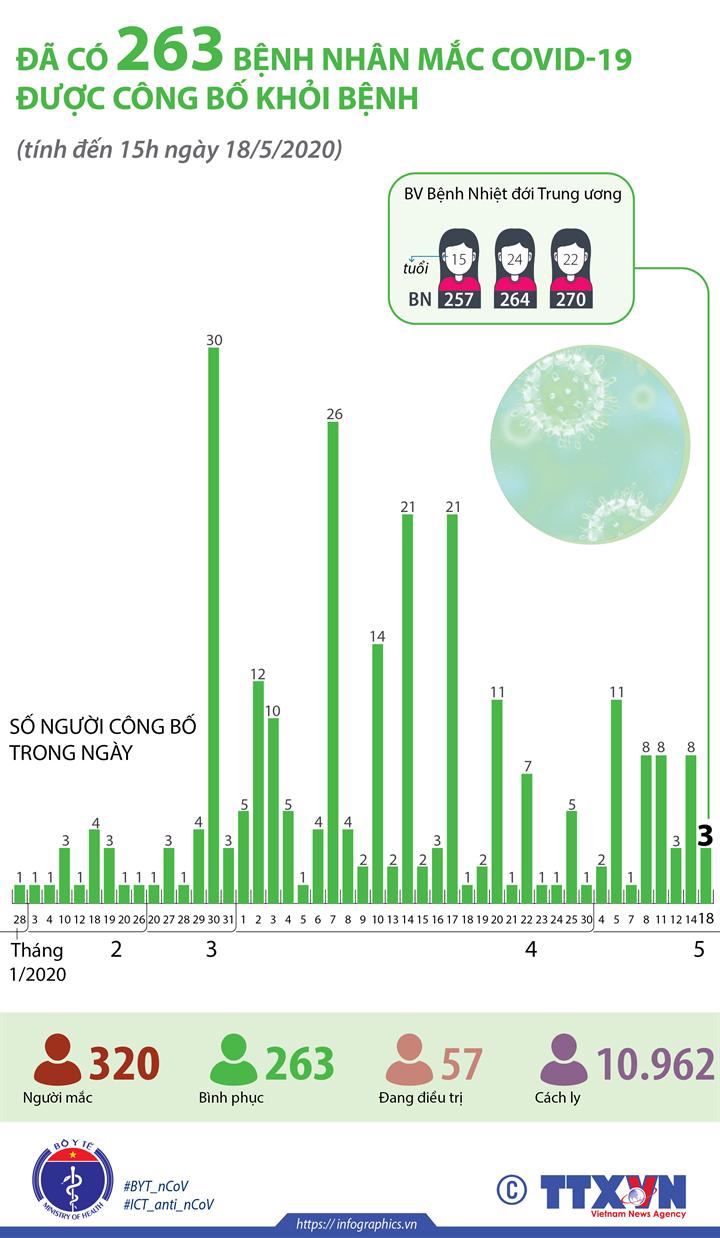 Đã có 263 bệnh nhân mắc COVID-19 được công bố khỏi bệnh