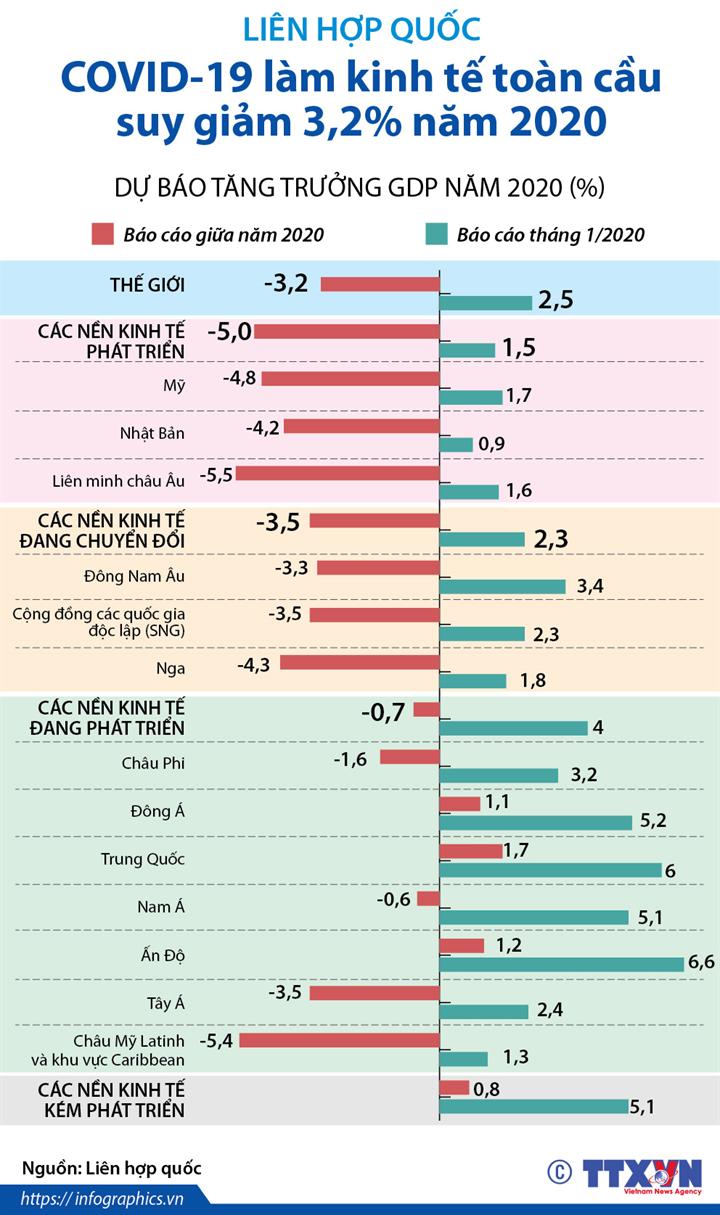 LHQ: COVID-19 làm kinh tế toàn cầu suy giảm 3,2% năm 2020