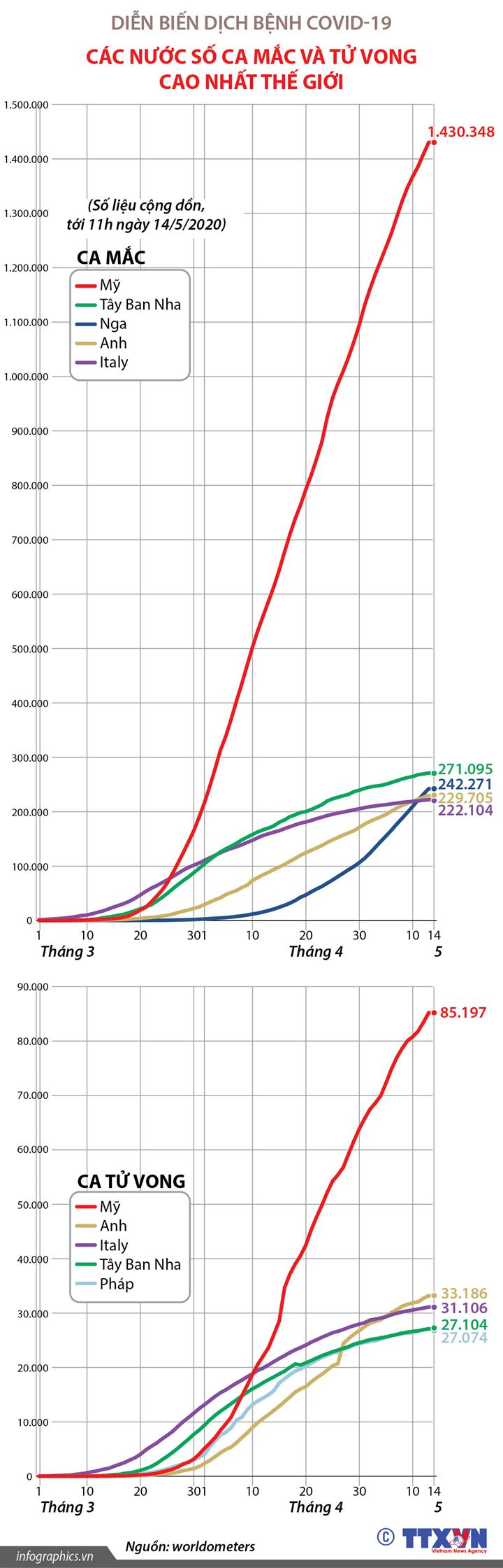 Dịch bệnh COVID-19: Những nước số ca mắc và tử vong cao nhất thế giới