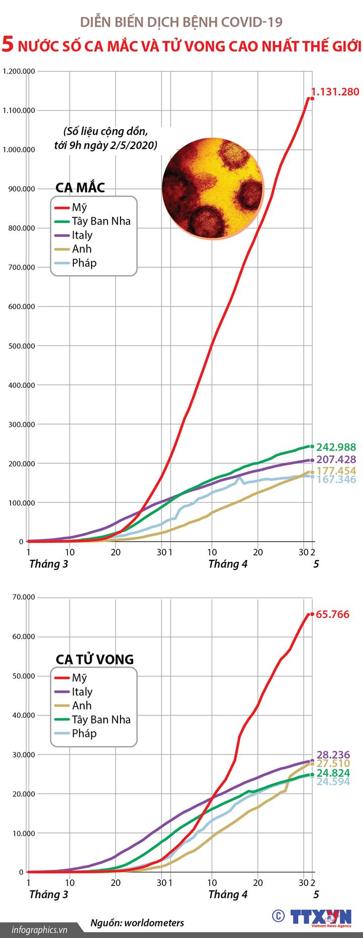 Dịch bệnh COVID-19: 5 nước có số ca mắc và tử vong cao nhất thế giới (tính đến 9h ngày 2/5/2020)