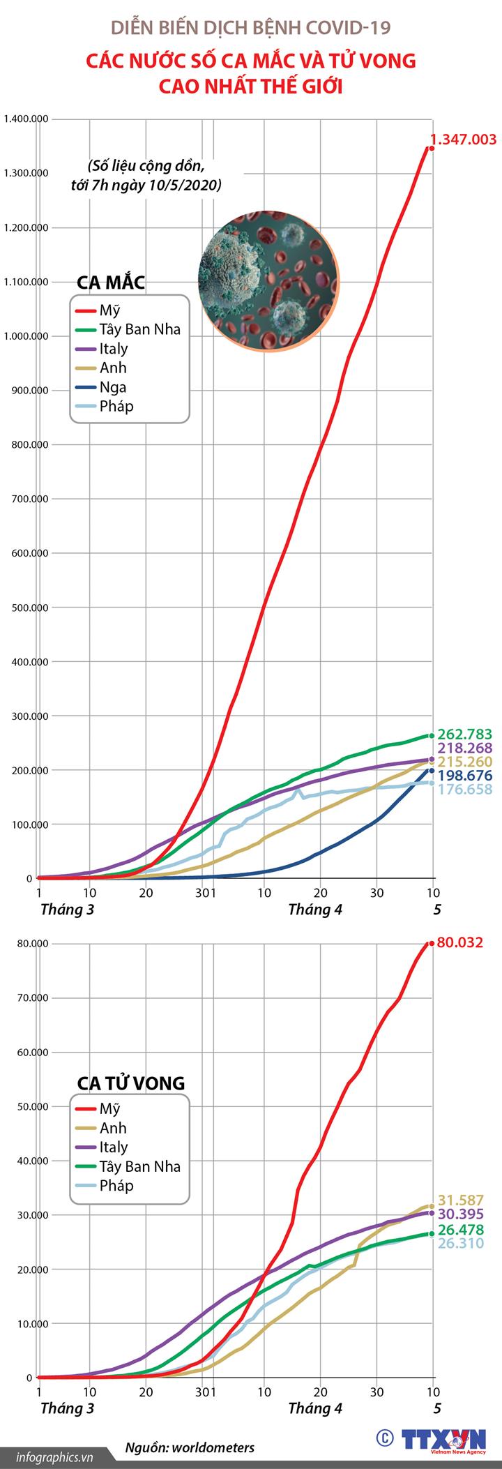 Dịch bệnh COVID-19: Các nước số ca mắc và tử vong cao nhất thế giới