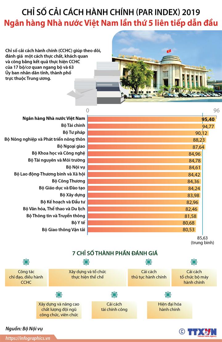 Chỉ số cải cách hành chính (PAR INDEX) 2019: Ngân hàng Nhà nước Việt Nam lần thứ 5 liên tiếp dẫn đầu
