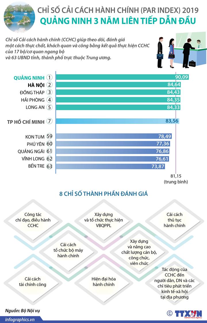Chỉ số cải cách hành chính (PAR INDEX) 2019: Quảng Ninh 3 năm liên tiếp dẫn đầu