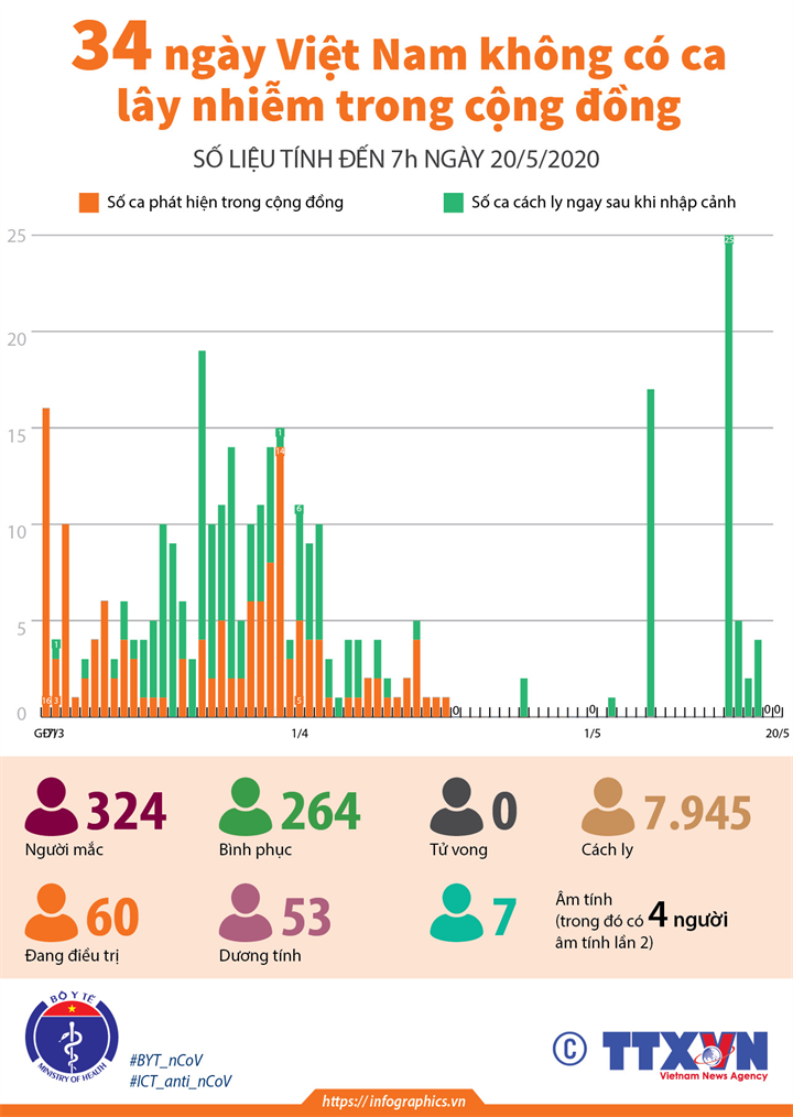 34 ngày Việt Nam không có ca lây nhiễm trong cộng đồng (số liệu tính đến 7h ngày 20/5/2020)