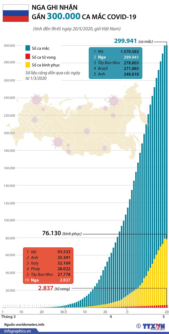 Nga ghi nhận gần 300.000 ca mắc COVID-19 (đến 9h45 giờ VN ngày 20/5/2020)