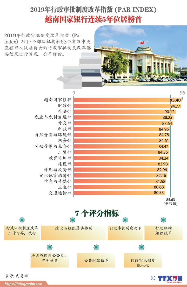 2019年PAR INDEX: 越南国家银行连续5年位居榜首