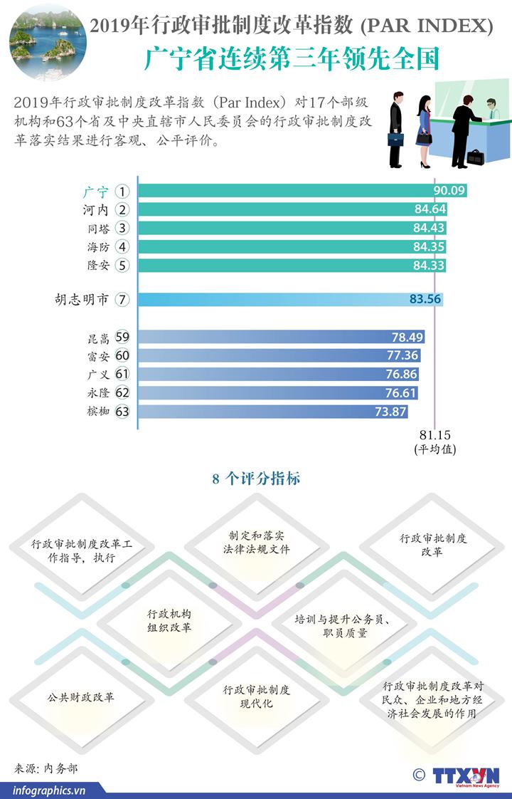 2019年PAR INDEX:广宁省连续第三年领先全国