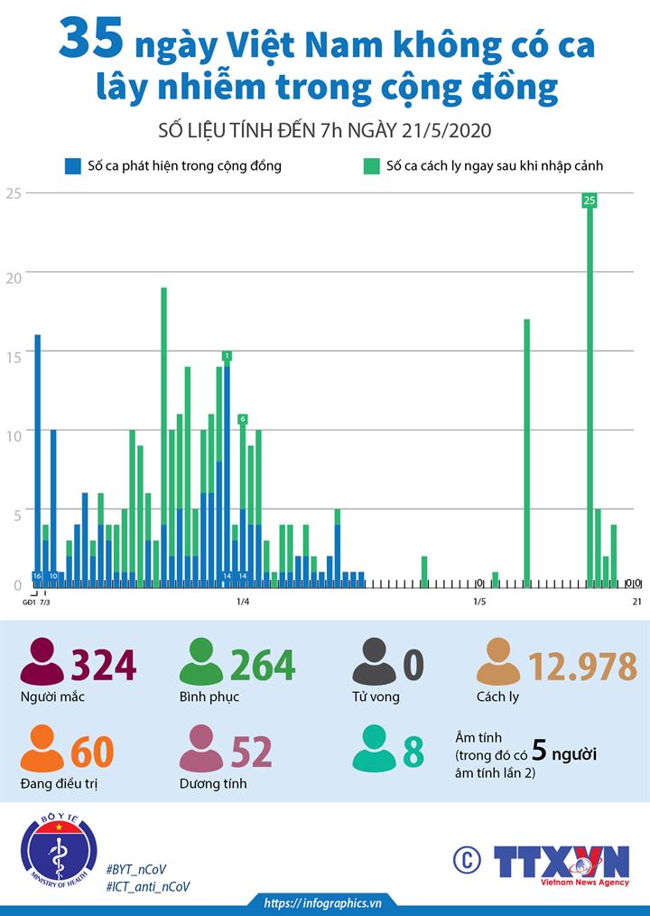 35 ngày Việt Nam không có ca lây nhiễm trong cộng đồng (số liệu tính đến 7h ngày 21/5/2020)