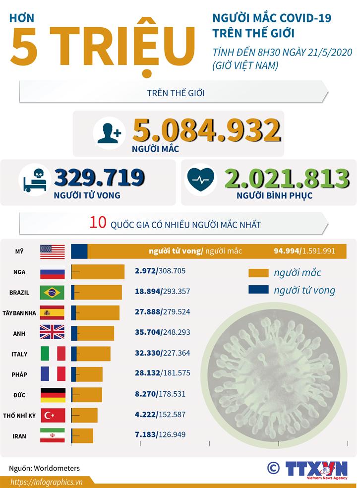 Thế giới đã có hơn 5 triệu người mắc COVID-19 (đến 8h30 ngày 21/5/2020 giờ VN)