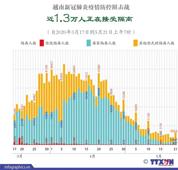 越南新冠肺炎疫情防控阻击战:近1.3万人正在接受隔离