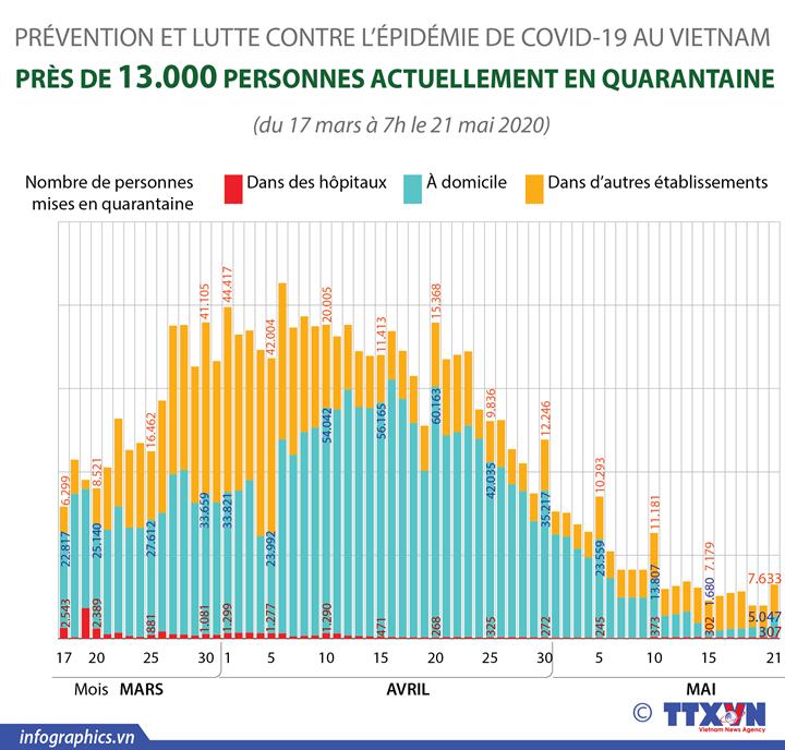 COVID-19 : Près de 13.000 personnes actuellement en quarantaine au Vietnam