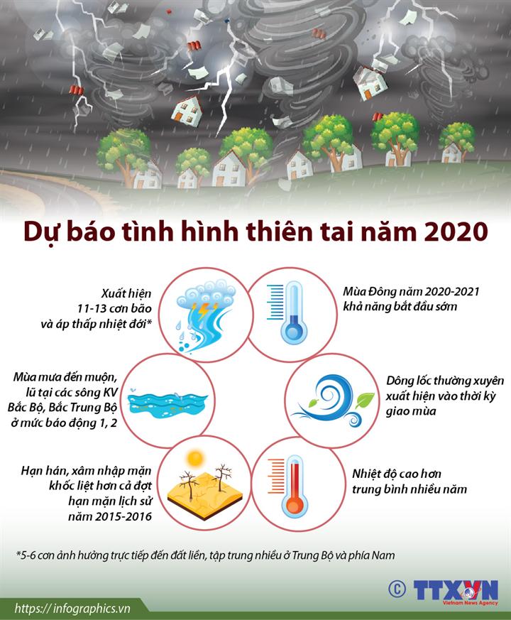 Dự báo tình hình thiên tai năm 2020
