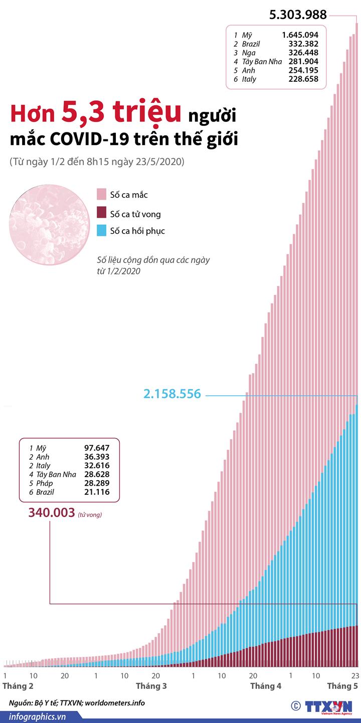 Hơn 5,3 triệu người mắc COVID-19 trên thế giới (Từ ngày 1/2 đến 9h15 ngày 23/5/2020)