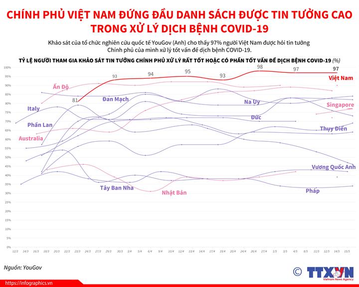 Chính phủ Việt Nam đứng đầu danh sách được tin tưởng cao trong xử lý COVID-19