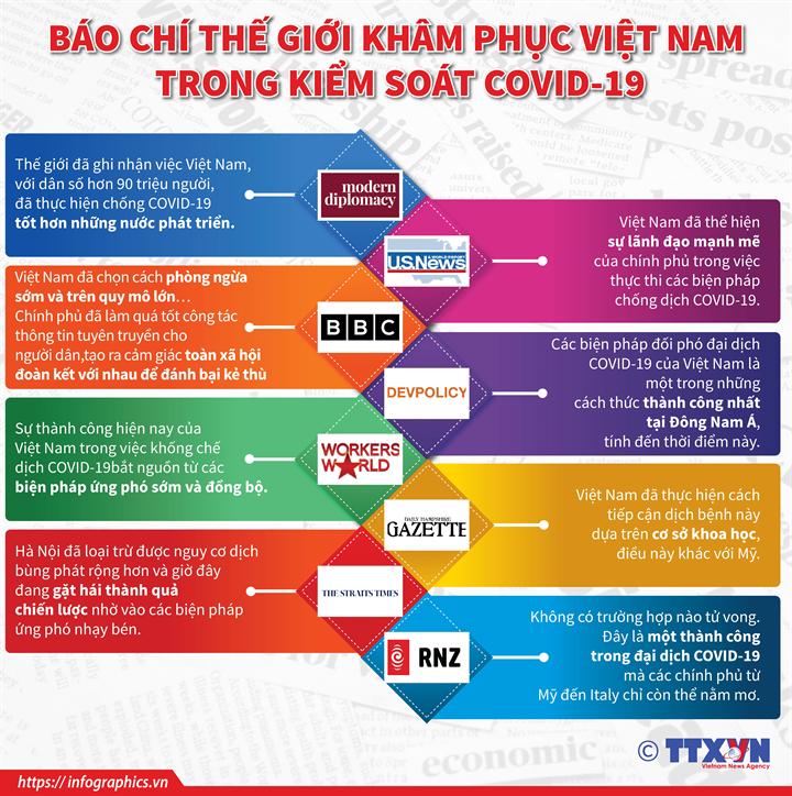 Báo chí thế giới khâm phục Việt Nam trong kiểm soát COVID-19