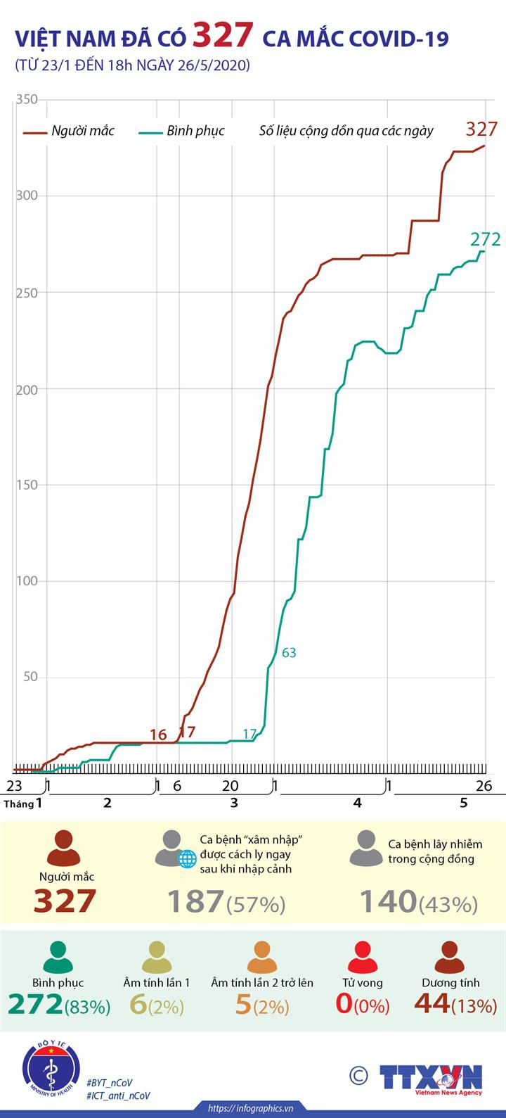 Việt Nam đã có 327 ca mắc COVID-19 (từ 23/1 đến 18h ngày 26/5/2020)