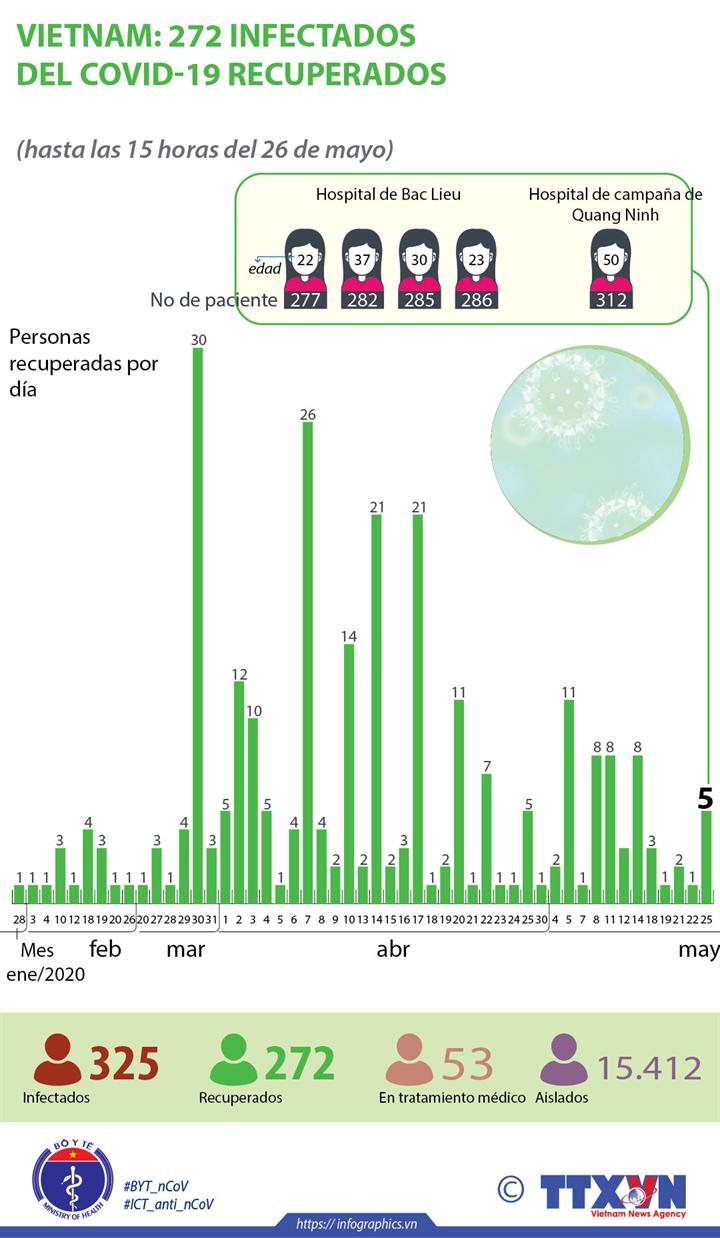 Vietnam: 272 infectados del COVID-19 recuperados