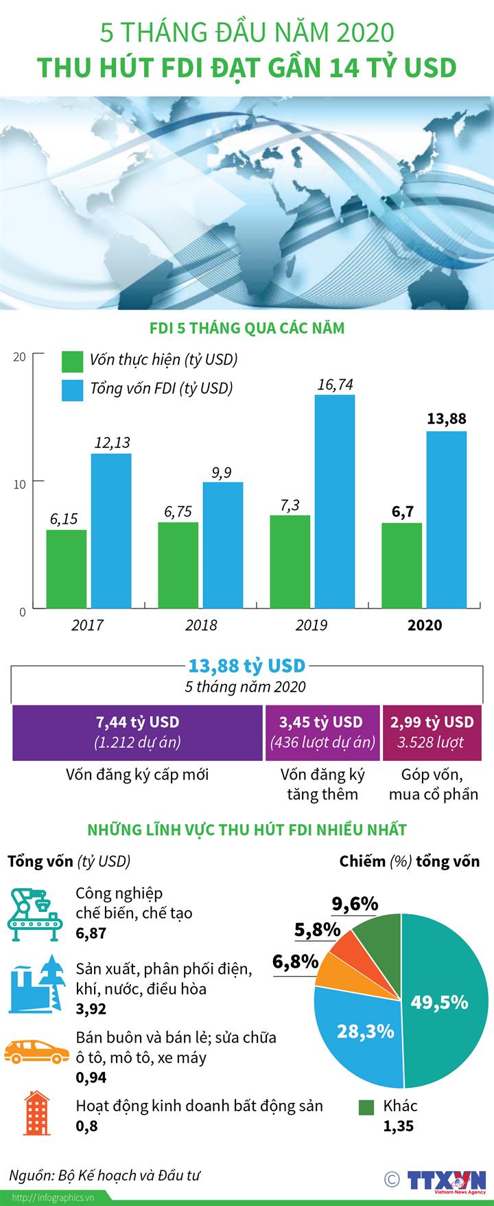 5 tháng đầu năm 2020, thu hút FDI đạt gần 14 tỷ USD