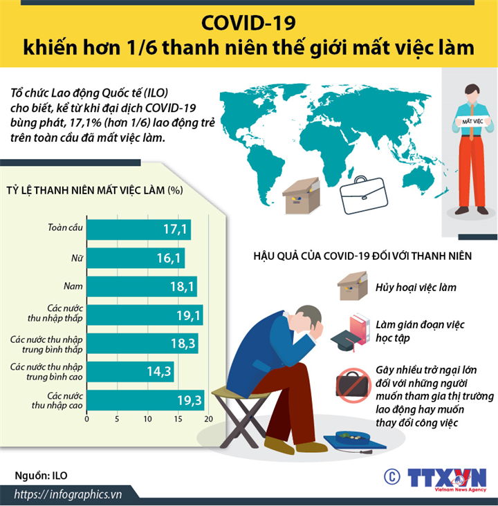COVID-19 khiến hơn 1/6 thanh niên thế giới mất việc làm