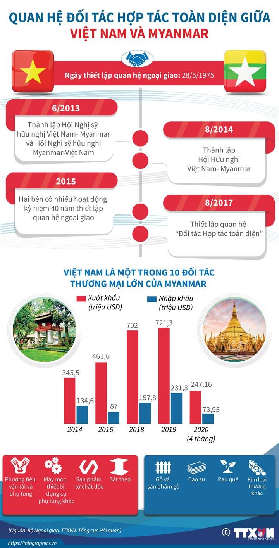 Quan hệ đối tác hợp tác toàn diện giữa Việt Nam và Myanmar