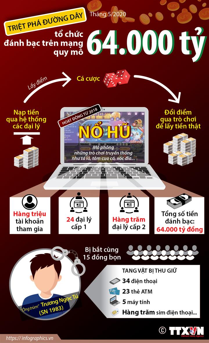 Đường dây tổ chức đánh bạc trên mạng quy mô 64.000 tỷ hoạt động như thế nào?