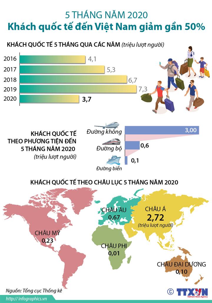 5 tháng năm 2020 Khách quốc tế đến Việt Nam giảm gần 50%