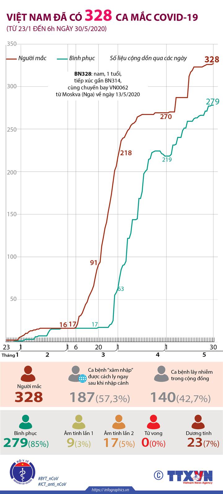 Việt Nam đã có 328 ca mắc COVID-19 (từ 23/1 đến 6h ngày 30/5/2020)