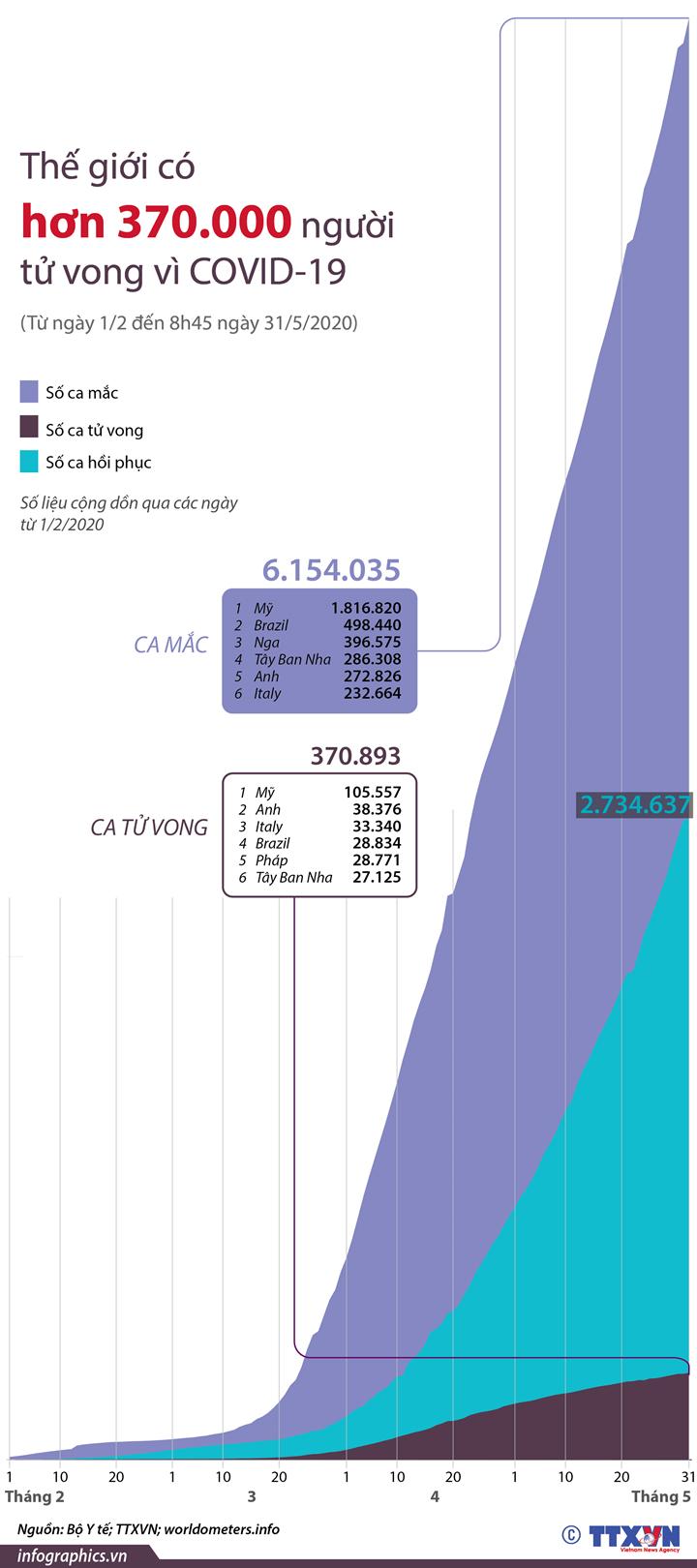 Thế giới có hơn 370.000 người tử vong do COVID-19  (Từ ngày 1/2 đến 8h45 ngày 31/5/2020)