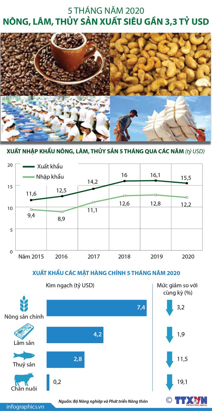 5 tháng năm 2020: Nông, lâm, thủy sản xuất siêu gần 3,3 tỷ USD