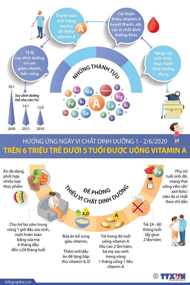 Hưởng ứng Ngày vi chất dinh dưỡng 1-2/6/2020:  Trên 6 triệu trẻ dưới 5 tuổi được uống vitamin A