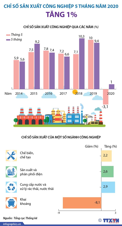Chỉ số sản xuất công nghiệp 5 tháng tăng 1%