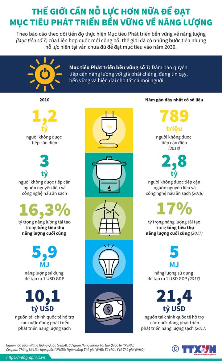 Thế giới cần nỗ lực hơn nữa để đạt Mục tiêu Phát triển bền vững về năng  lượng