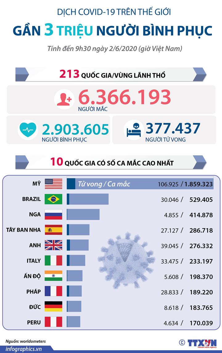 Dịch COVID-19: Gần 3 triệu người bình phục trên thế giới (đến 9h30 ngày 2/6/2020 giờ VN)