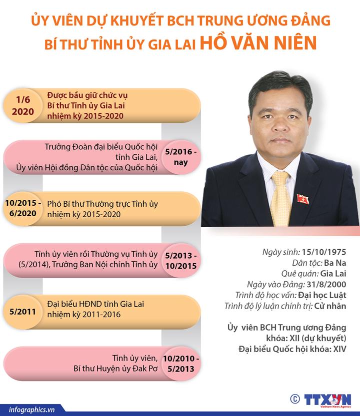 Ủy viên dự khuyết Ban Chấp hành Trung ương Đảng, Bí thư Tỉnh ủy Gia Lai Hồ Văn Niên