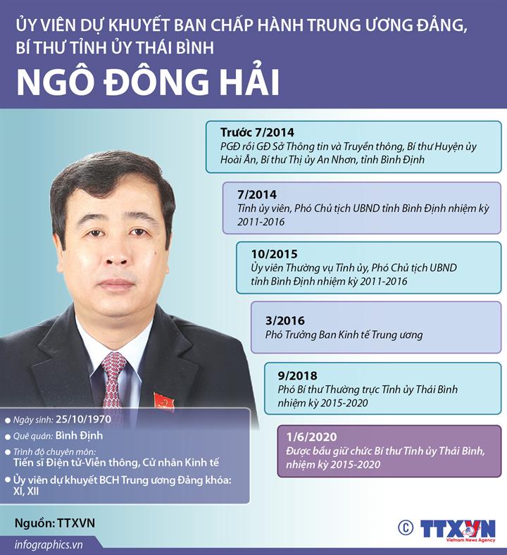 Ủy viên dự khuyết Ban Chấp hành Trung ương Đảng, Bí thư Tỉnh ủy Thái Bình  Ngô Đông Hải