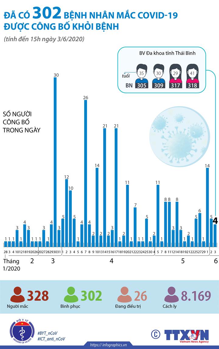 Đã có 302 bệnh nhân mắc COVID-19 được công bố khỏi bệnh (đến 15h ngày 3/6/2020)