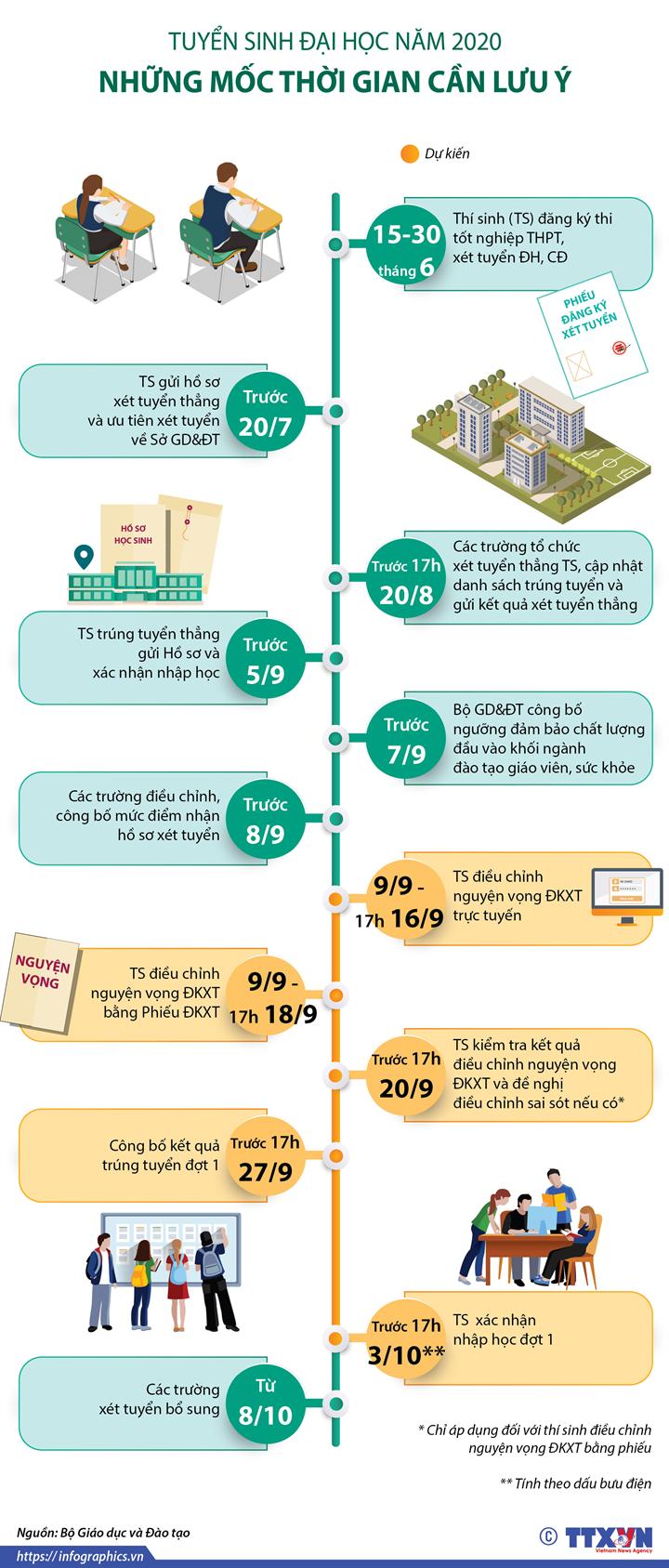 Tuyển sinh Đại học năm 2020: Những mốc thời gian thí sinh cần lưu ý