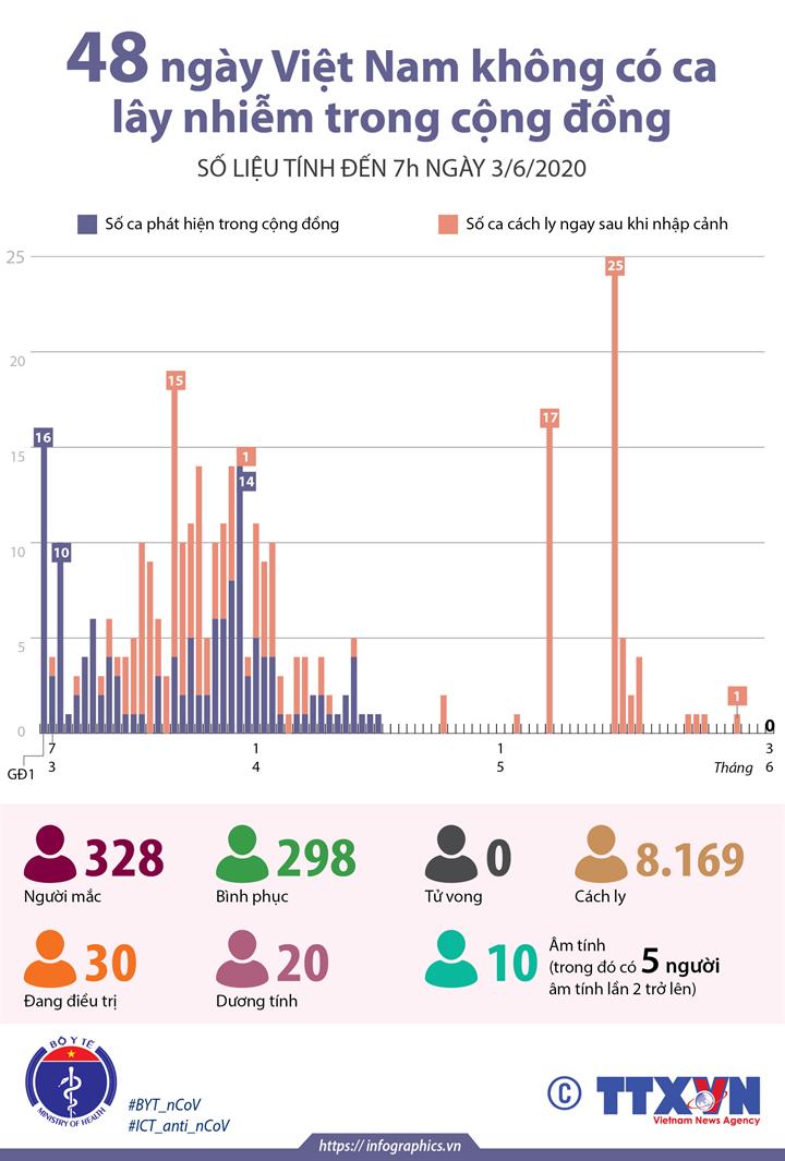 48 ngày Việt Nam không có ca lây nhiễm trong cộng đồng (số liệu tính đến 7h ngày 3/6/2020)