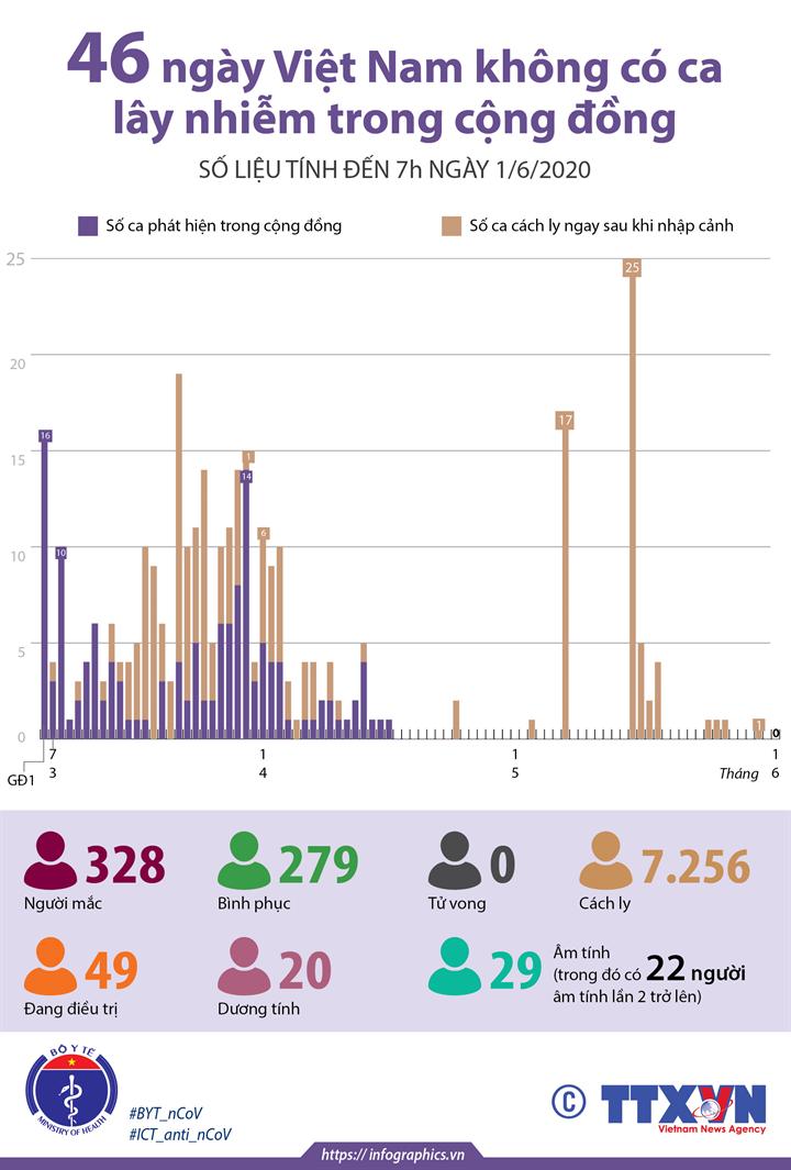 46 ngày Việt Nam không có ca lây nhiễm trong cộng đồng (số liệu tính đến 7h ngày 1/6/2020)