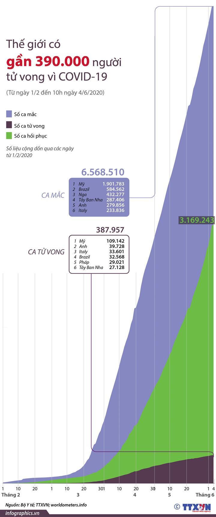 Thế giới có gần 390.000 người tử vong do COVID-19  (Từ ngày 1/2 đến 10h ngày 4/6/2020)