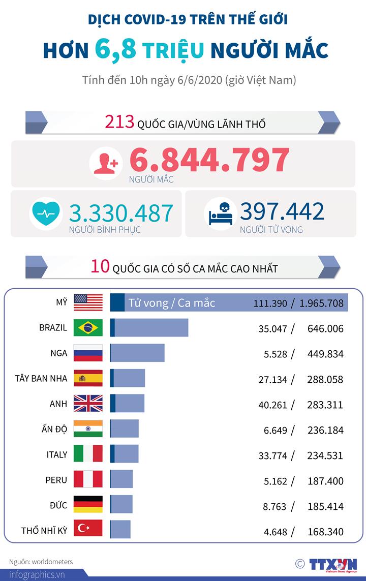 Dịch COVID-19: Hơn 6,8 triệu người mắc trên thế giới (đến 10h ngày 6/6/2020 giờ VN)