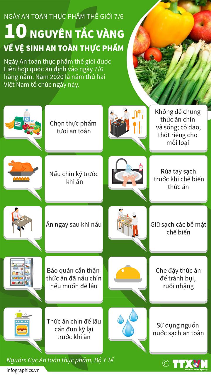 Ngày an toàn thực phẩm thế giới 7/6: 10 nguyên tắc vàng về vệ sinh an toàn thực phẩm