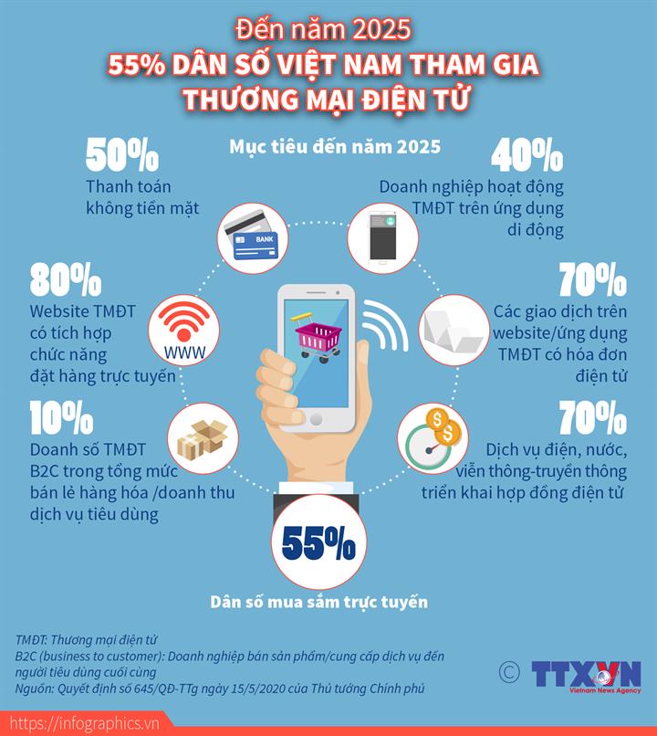 Đến năm 2025, 55% dân số Việt Nam tham gia thương mại điện tử